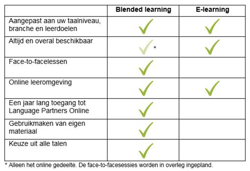 Blended learning en e-learning: het verschil