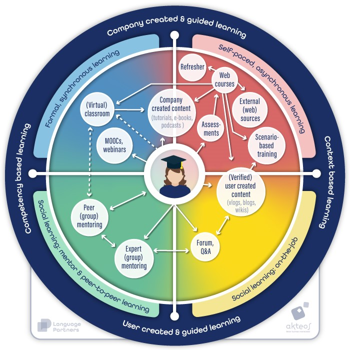 Social Learning Ecosystem